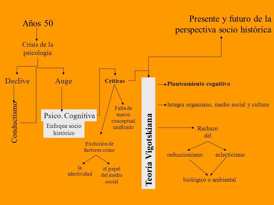 Presente y futuro de la perspectiva socio histórica Años 50
