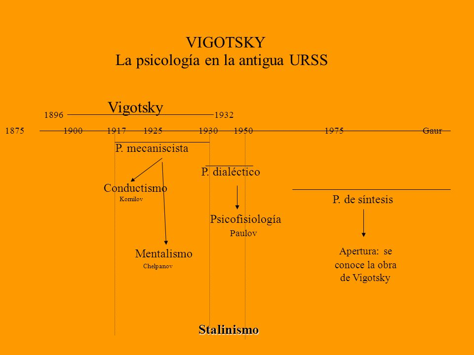 Apertura: se conoce la obra de Vigotsky