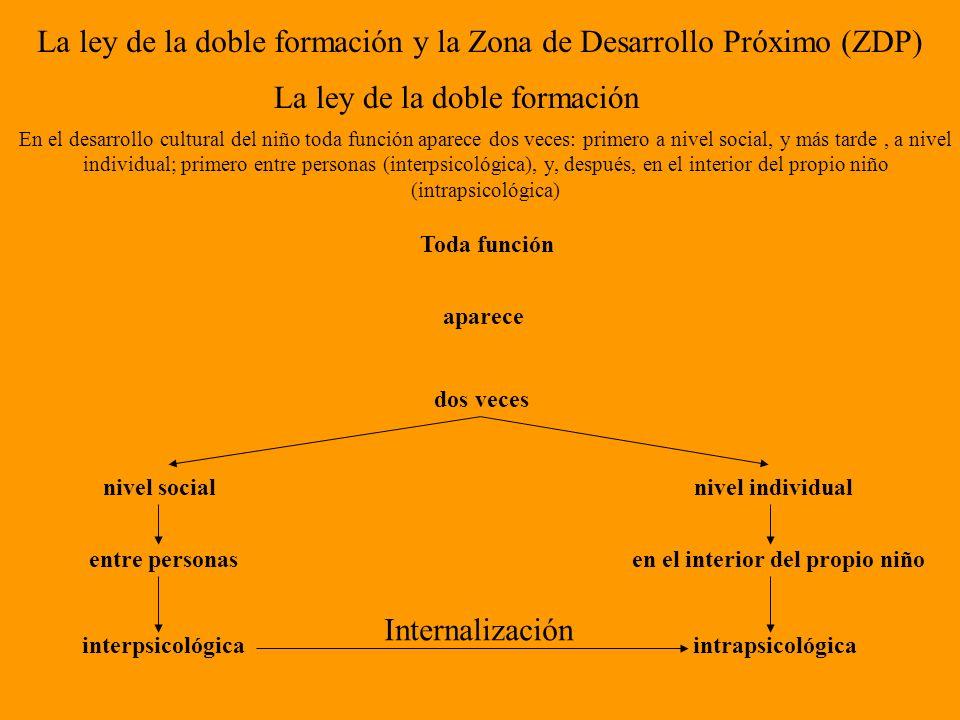 La ley de la doble formación y la Zona de Desarrollo Próximo (ZDP)