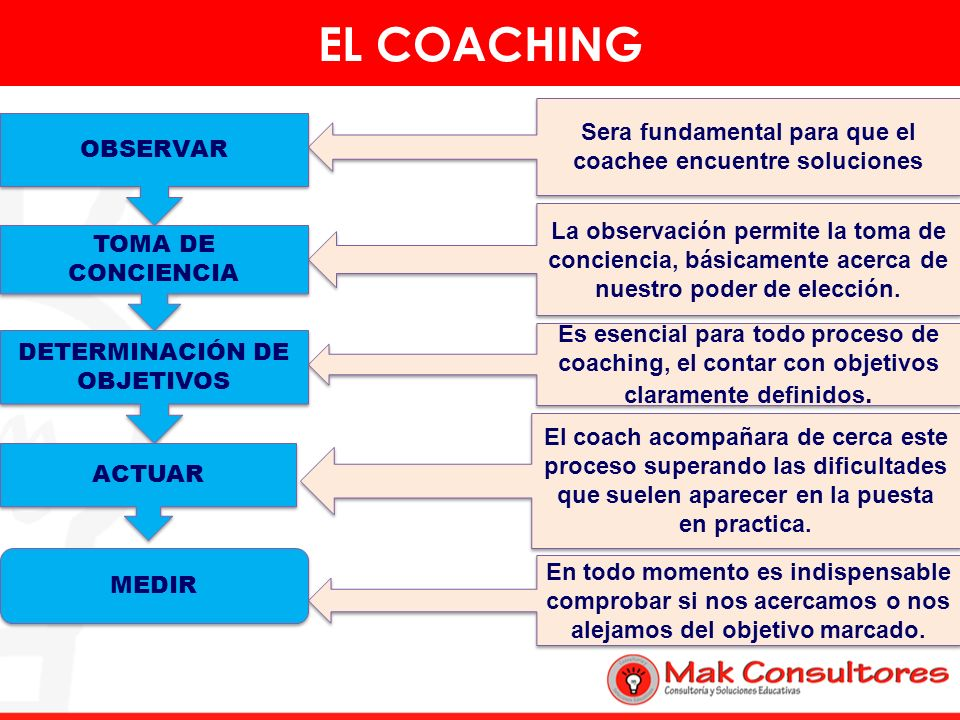 EL COACHING Sera fundamental para que el coachee encuentre soluciones