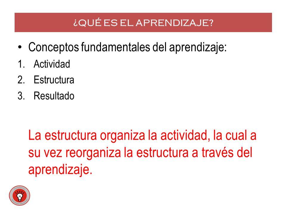 ¿QUÉ ES EL APRENDIZAJE Conceptos fundamentales del aprendizaje: Actividad. Estructura. Resultado.