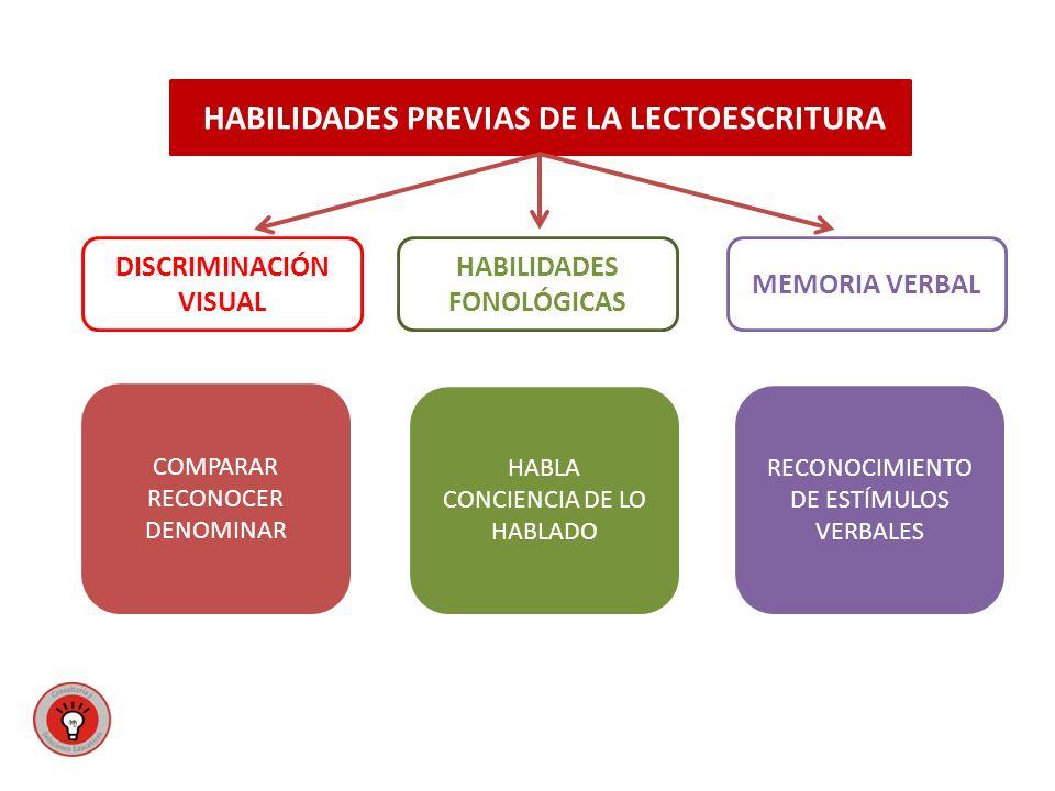 DISCRIMINACIÓN VISUAL HABILIDADES FONOLÓGICAS