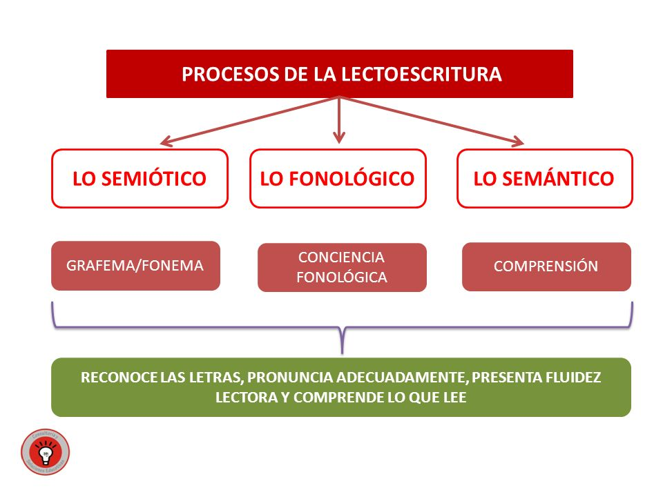 LO SEMIÓTICO LO FONOLÓGICO LO SEMÁNTICO