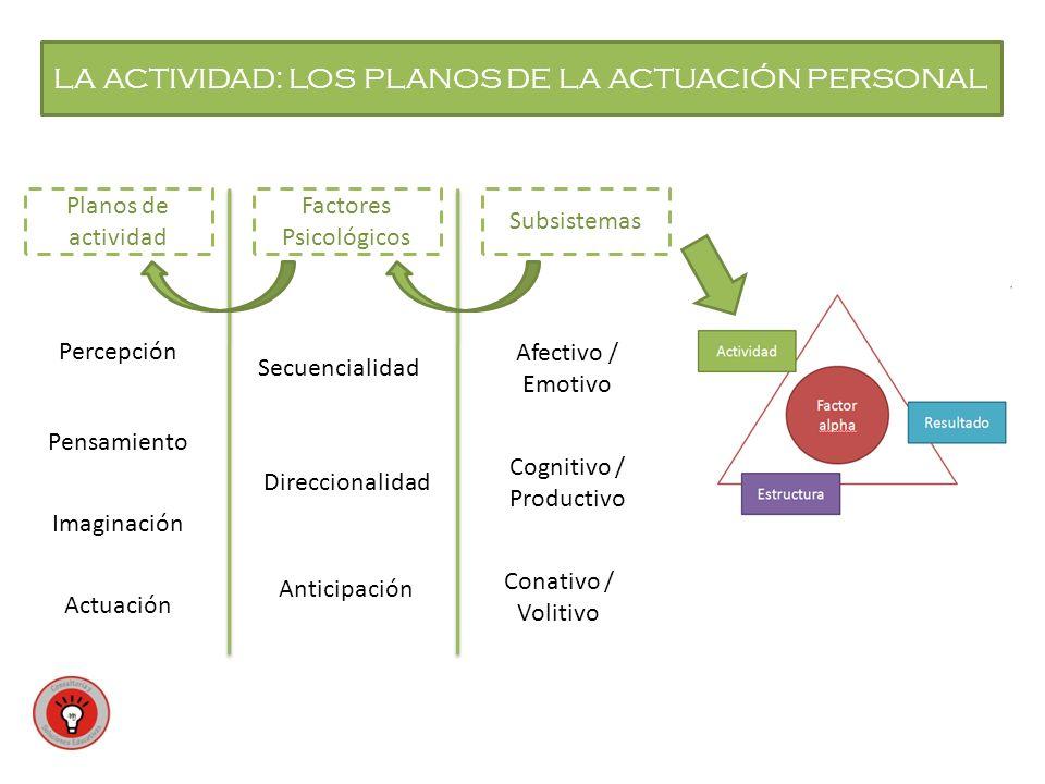 LA ACTIVIDAD: LOS PLANOS DE LA ACTUACIÓN PERSONAL