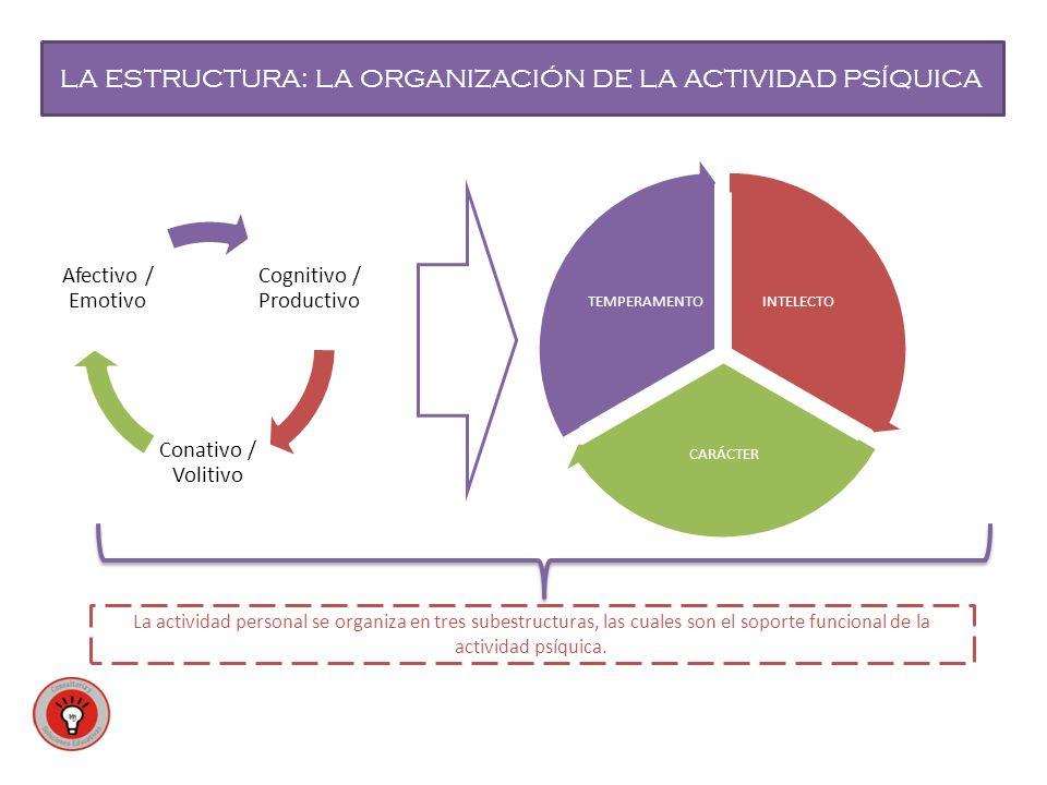 LA ESTRUCTURA: LA ORGANIZACIÓN DE LA ACTIVIDAD PSÍQUICA