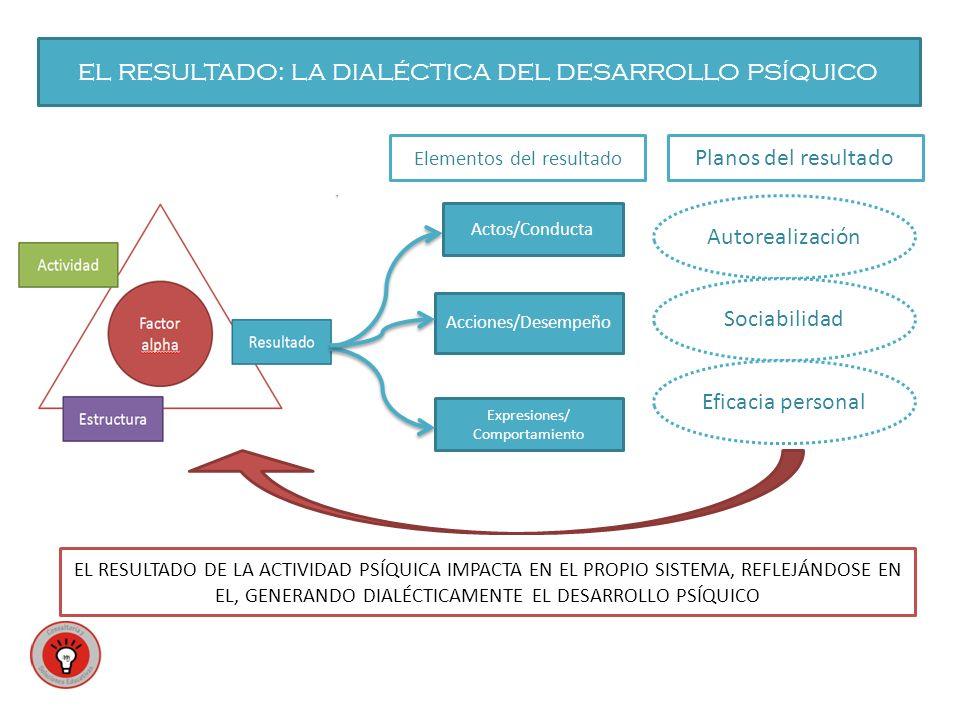 EL RESULTADO: LA DIALÉCTICA DEL DESARROLLO PSÍQUICO