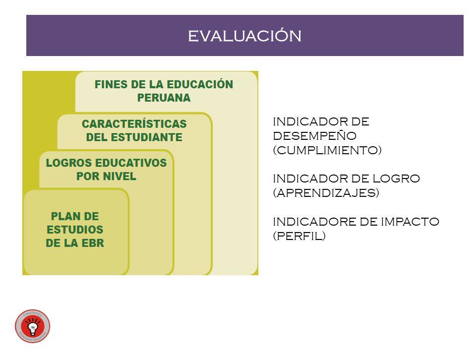 EVALUACIÓN INDICADOR DE DESEMPEÑO (CUMPLIMIENTO) INDICADOR DE LOGRO (APRENDIZAJES) INDICADORE DE IMPACTO (PERFIL)