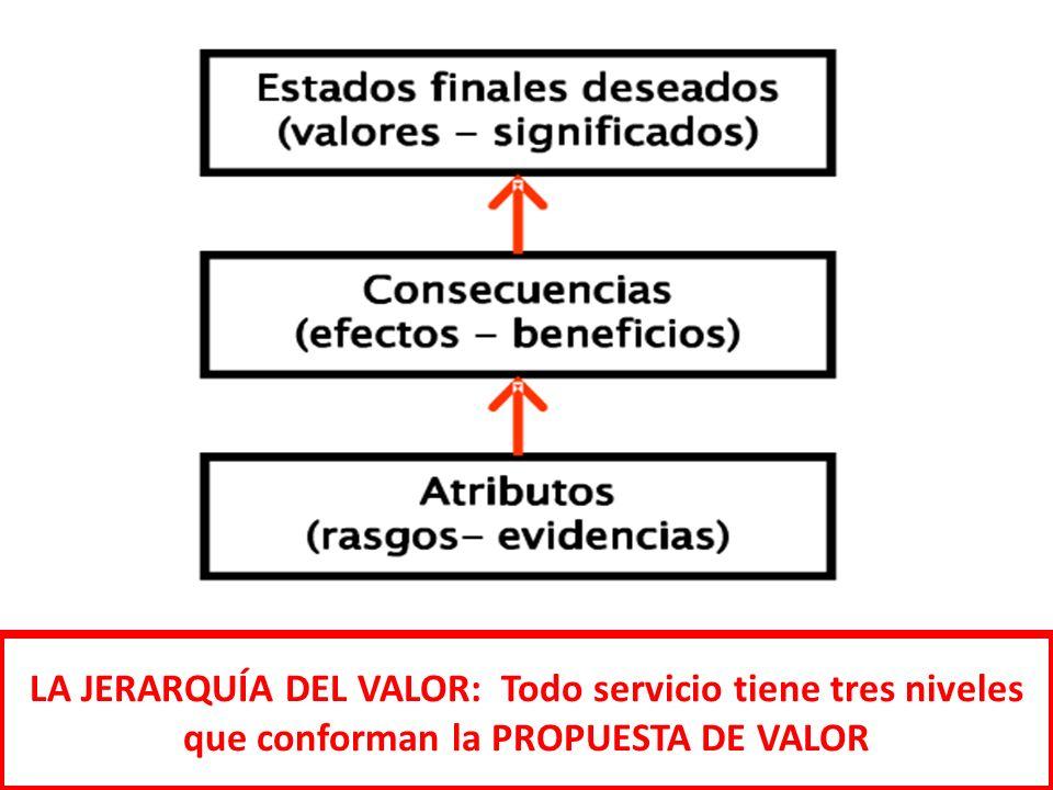 LA JERARQUÍA DEL VALOR: Todo servicio tiene tres niveles que conforman la PROPUESTA DE VALOR