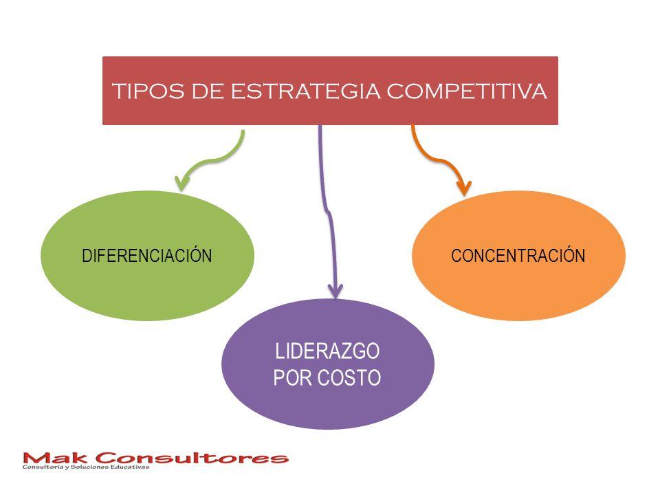 TIPOS DE ESTRATEGIA COMPETITIVA