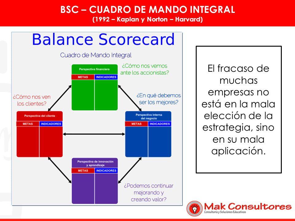 BSC – CUADRO DE MANDO INTEGRAL (1992 – Kaplan y Norton – Harvard)