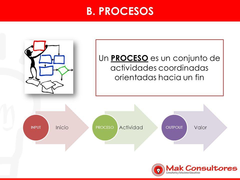 B. PROCESOSUn PROCESO es un conjunto de actividades coordinadas orientadas hacia un fin. INPUT. Inicio.