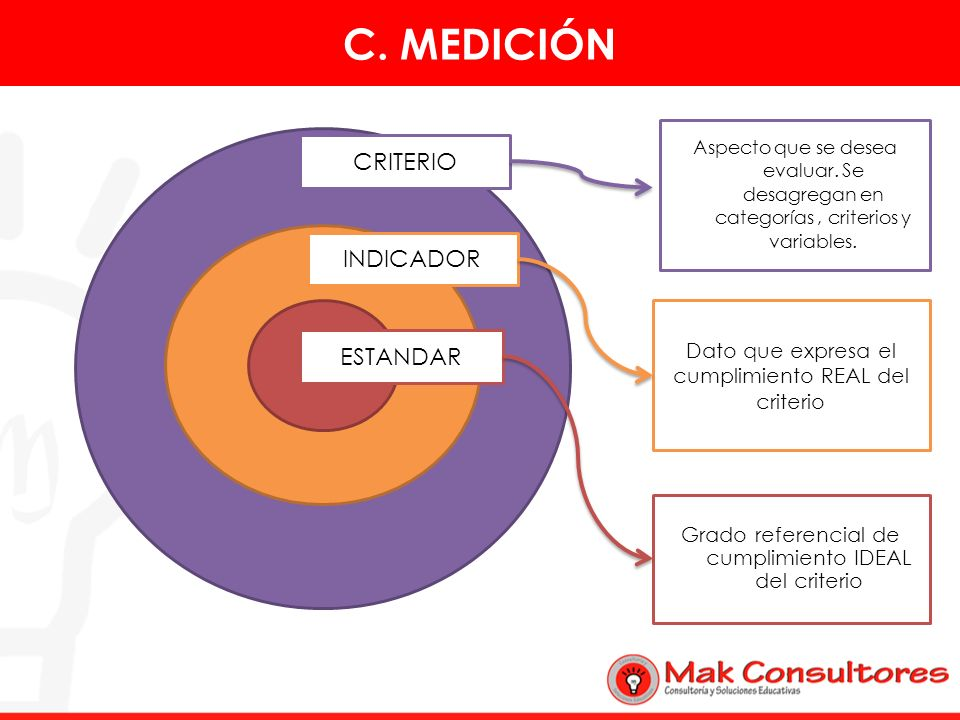 C. MEDICIÓN CRITERIO INDICADOR ESTANDAR