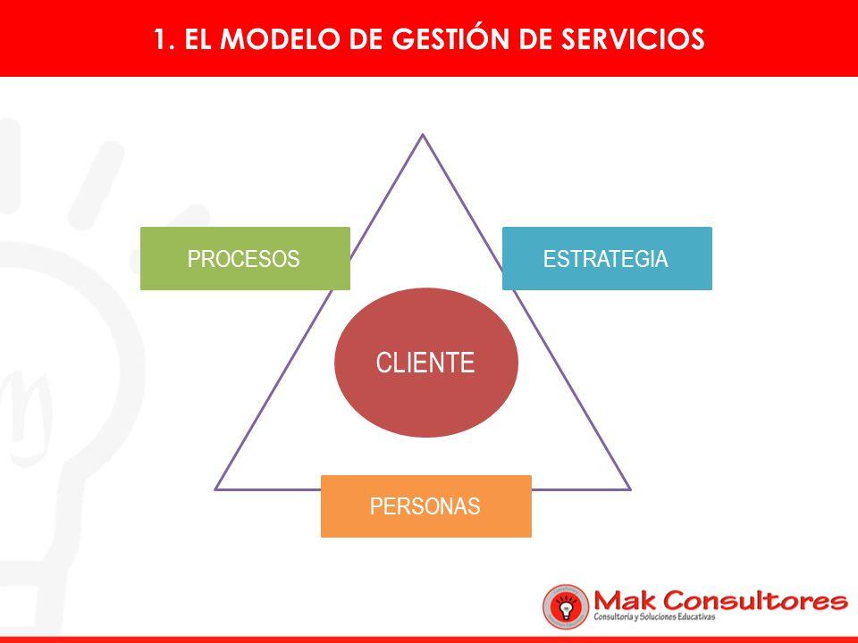 1. EL MODELO DE GESTIÓN DE SERVICIOS