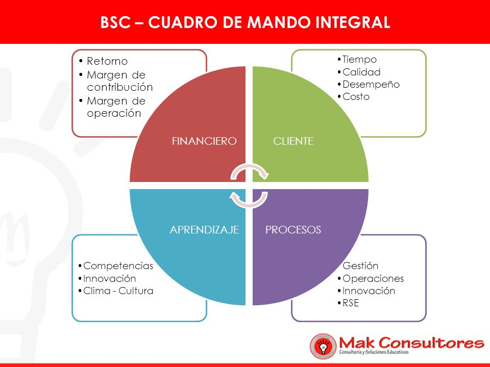 BSC – CUADRO DE MANDO INTEGRAL