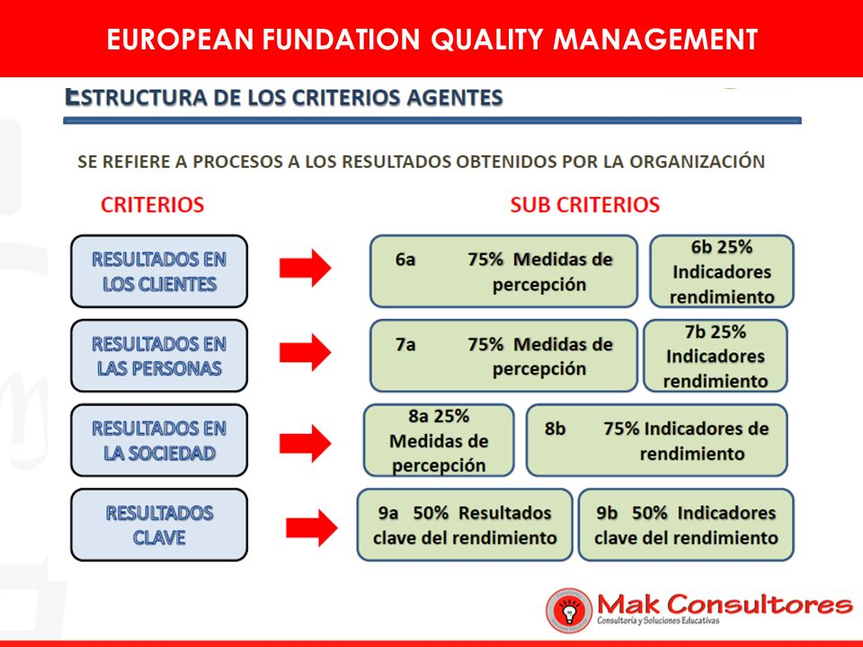 EUROPEAN FUNDATION QUALITY MANAGEMENT