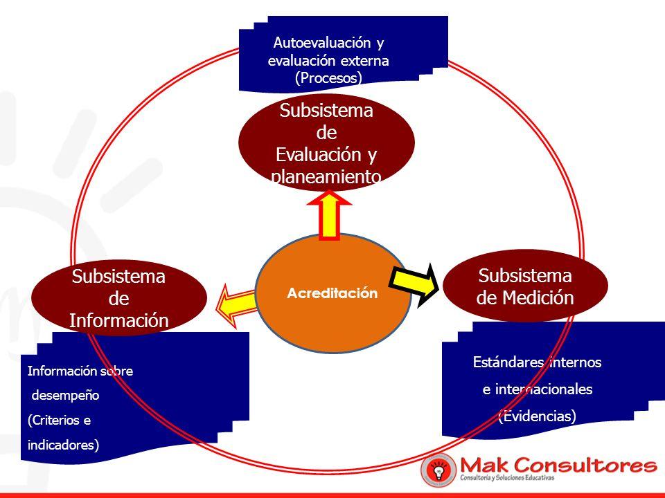 Subsistema de Evaluación y planeamiento