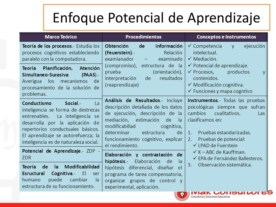 Enfoque Potencial de Aprendizaje