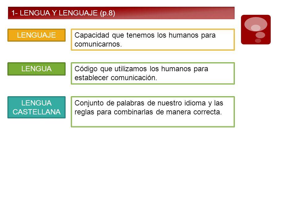 1- LENGUA Y LENGUAJE (p.8)LENGUAJE. Capacidad que tenemos los humanos para comunicarnos. LENGUA.