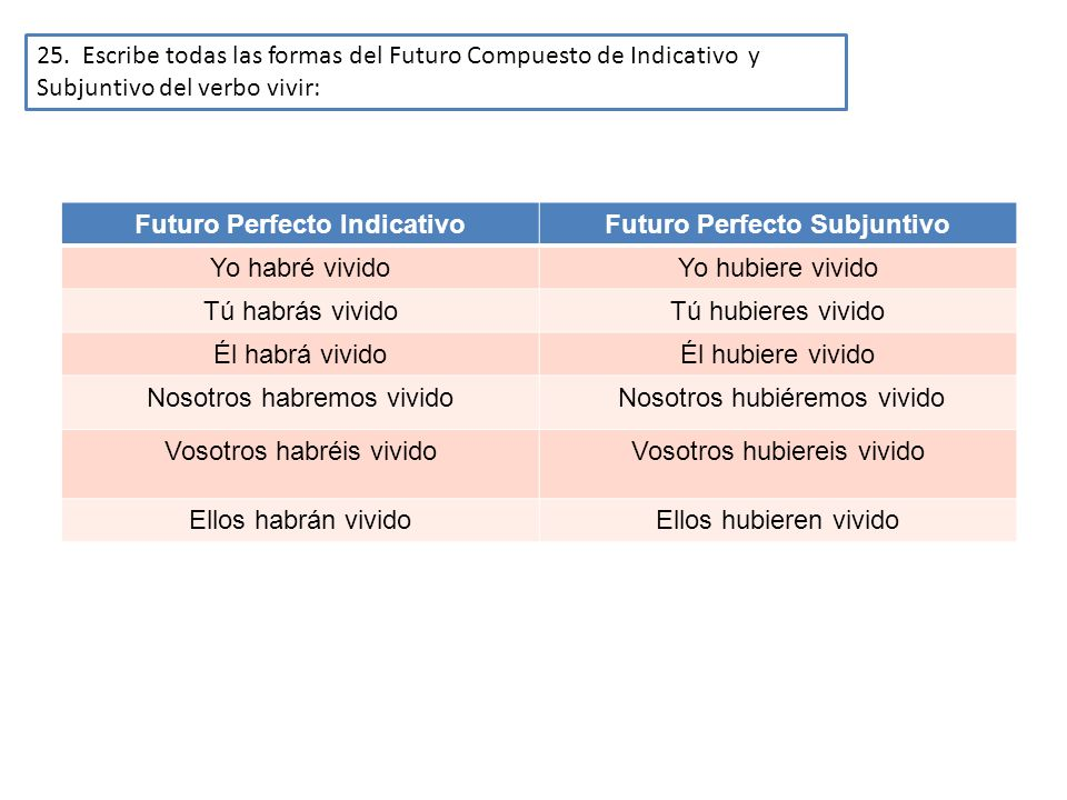 Futuro Perfecto Indicativo Futuro Perfecto Subjuntivo