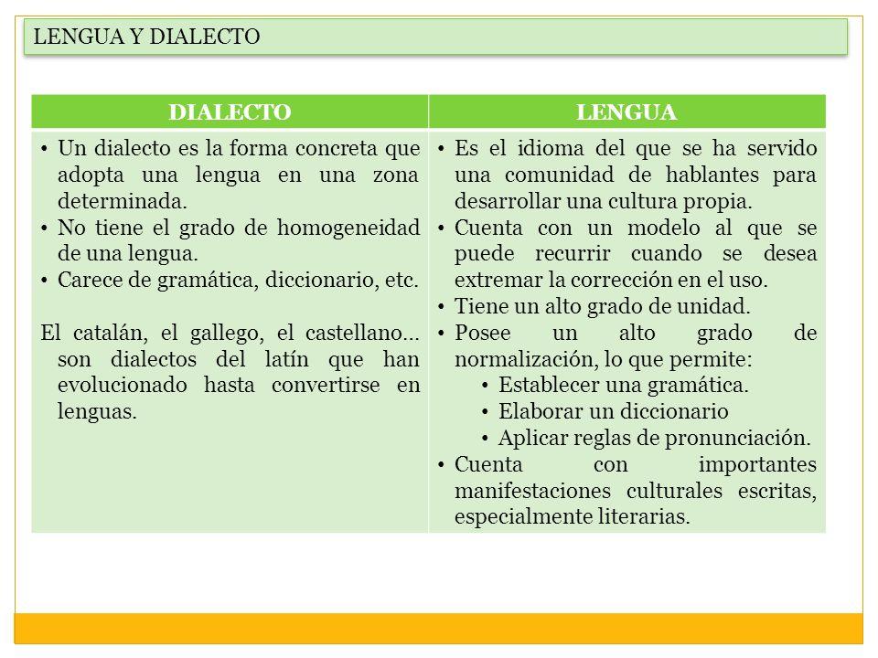 LENGUA Y DIALECTO DIALECTO. LENGUA. Un dialecto es la forma concreta que adopta una lengua en una zona determinada.