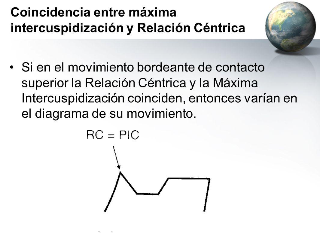 Coincidencia entre máxima intercuspidización y Relación Céntrica