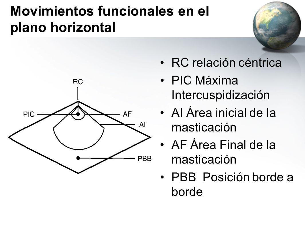 Movimientos funcionales en el plano horizontal