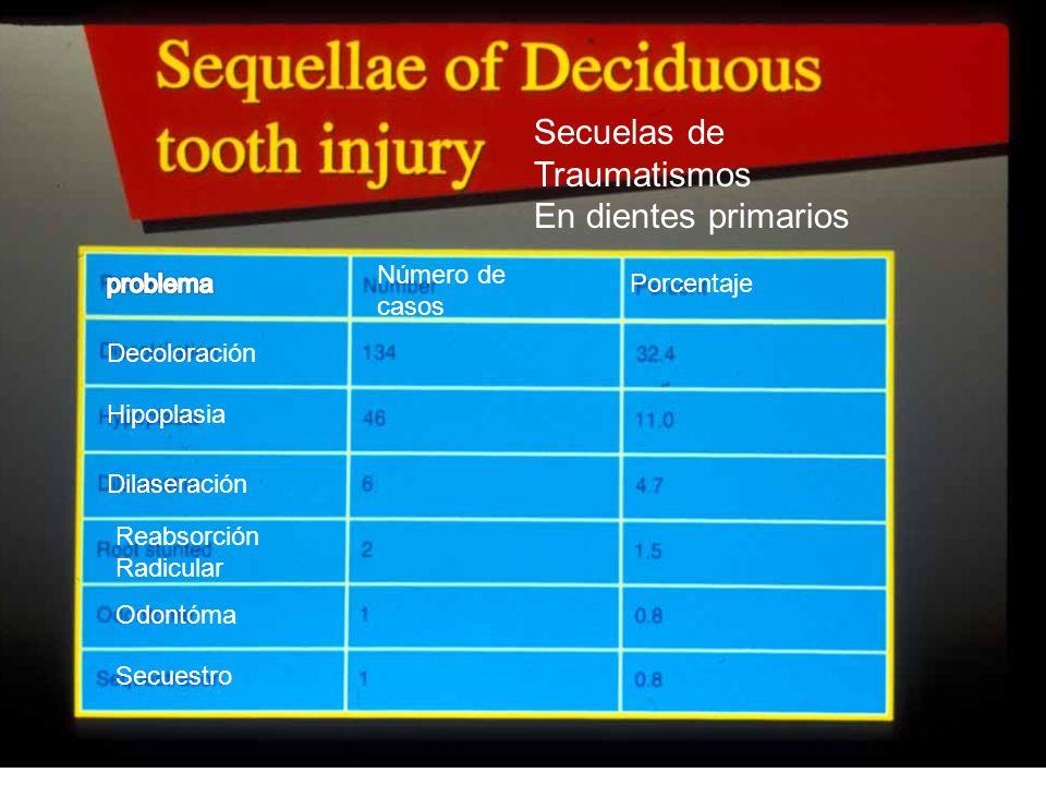 Secuelas de Traumatismos En dientes primarios