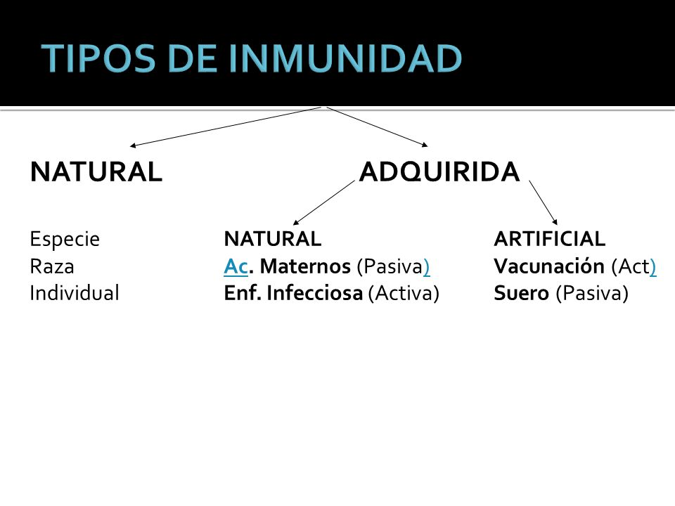 TIPOS DE INMUNIDAD NATURAL ADQUIRIDA Especie NATURAL ARTIFICIAL