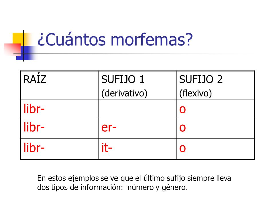 ¿Cuántos morfemas libr- o er- it- RAÍZ SUFIJO 1 SUFIJO 2 (derivativo)