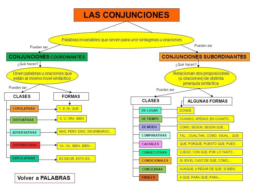LAS CONJUNCIONES Volver a PALABRAS CONJUNCIONES COORDINANTES