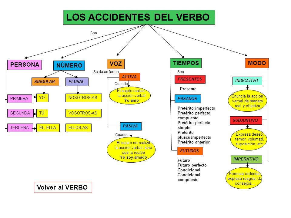 LOS ACCIDENTES DEL VERBO