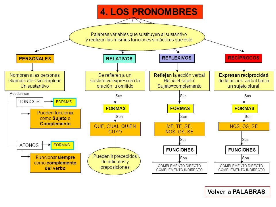 4. LOS PRONOMBRES Volver a PALABRAS