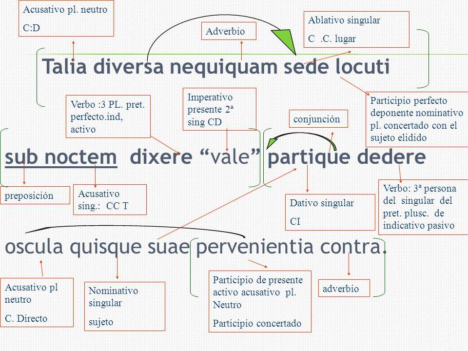 Acusativo pl. neutro C:D. Ablativo singular. C .C. lugar. Adverbio.