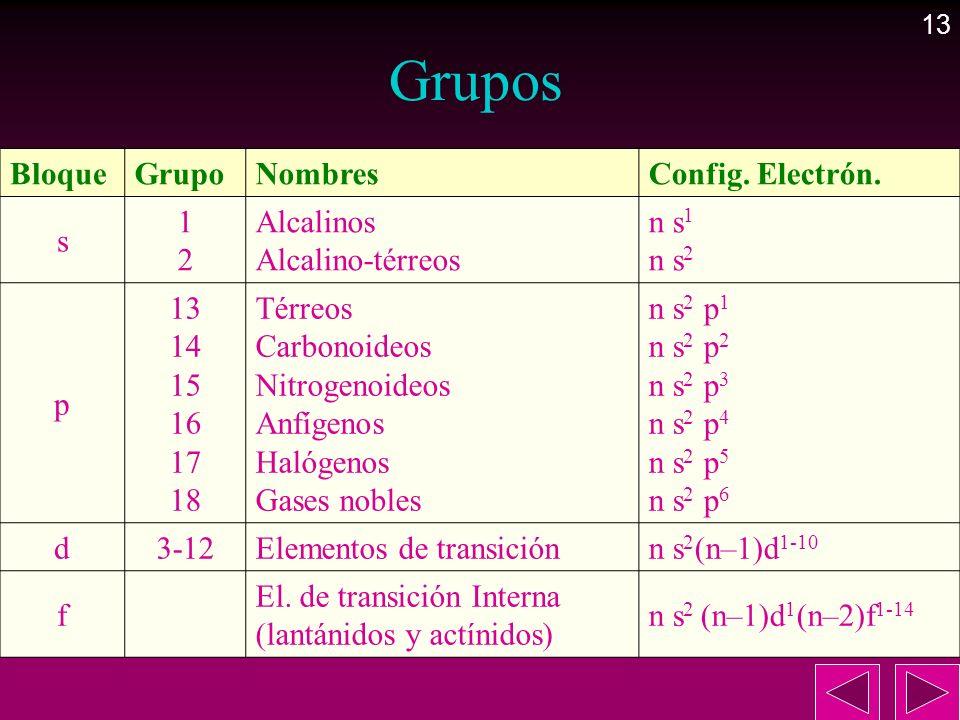 Grupos Bloque Grupo Nombres Config. Electrón. s 1 2