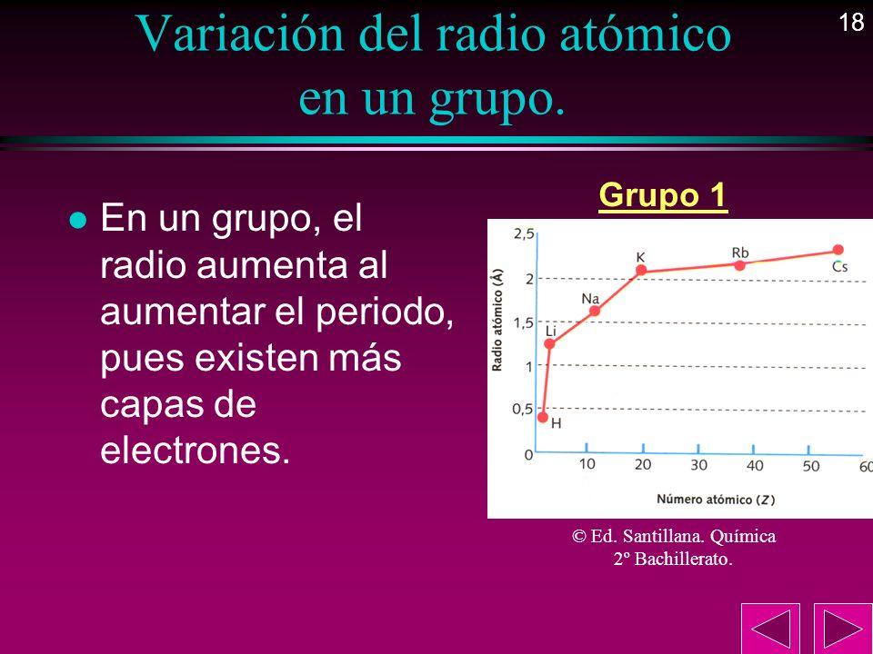 Variación del radio atómico en un grupo.