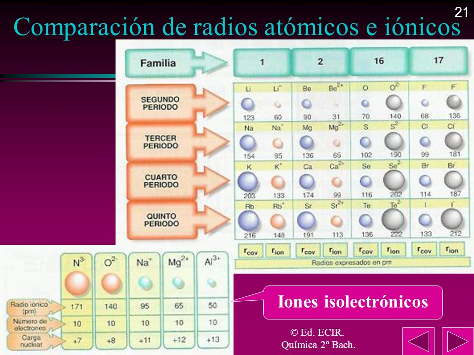 Comparación de radios atómicos e iónicos