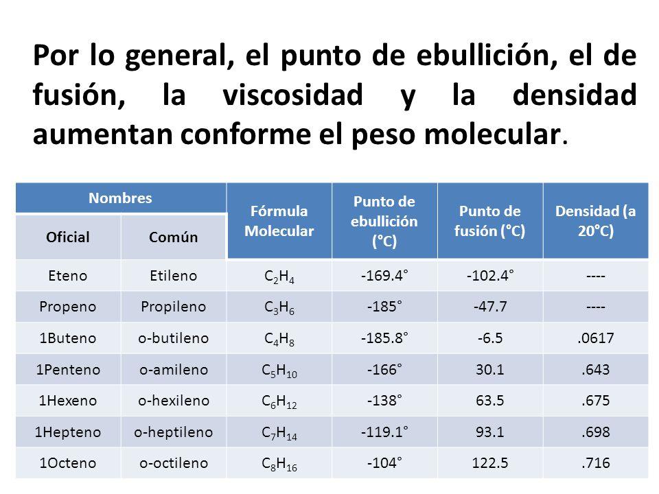 Punto de ebullición (°C)