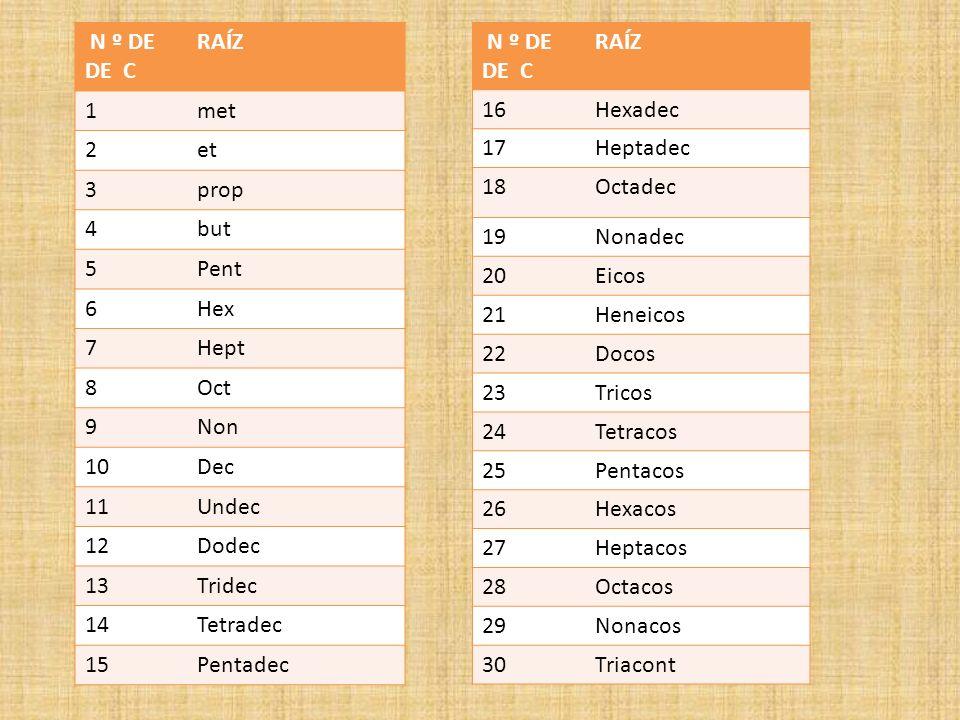 N º DE DE C. RAÍZ. 1. met. 2. et. 3. prop. 4. but. 5. Pent. 6. Hex. 7. Hept. 8. Oct.