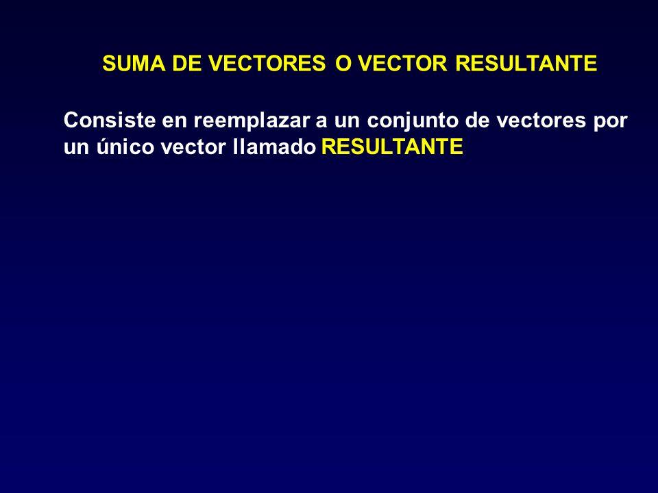 SUMA DE VECTORES O VECTOR RESULTANTE