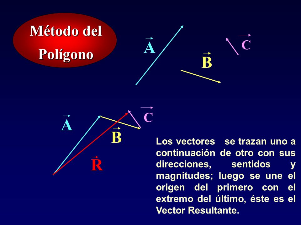A B A B R Método del Polígono C C