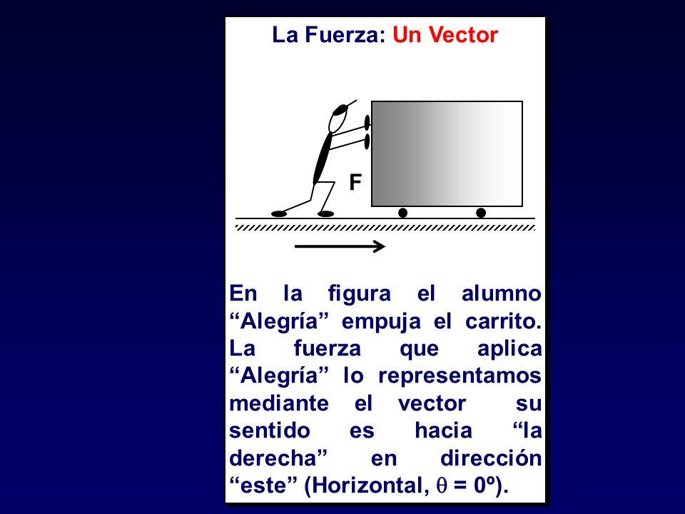 La Fuerza: Un Vector F.
