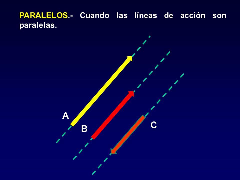 PARALELOS.- Cuando las líneas de acción son paralelas.