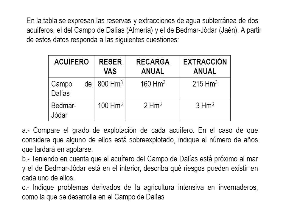 En la tabla se expresan las reservas y extracciones de agua subterránea de dos acuíferos, el del Campo de Dalías (Almería) y el de Bedmar-Jódar (Jaén). A partir de estos datos responda a las siguientes cuestiones: