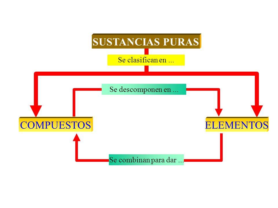 SUSTANCIAS PURAS COMPUESTOS ELEMENTOS Se clasifican en ...