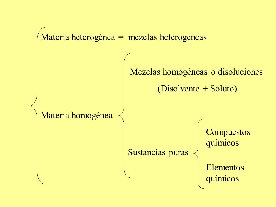 Materia heterogénea = mezclas heterogéneas