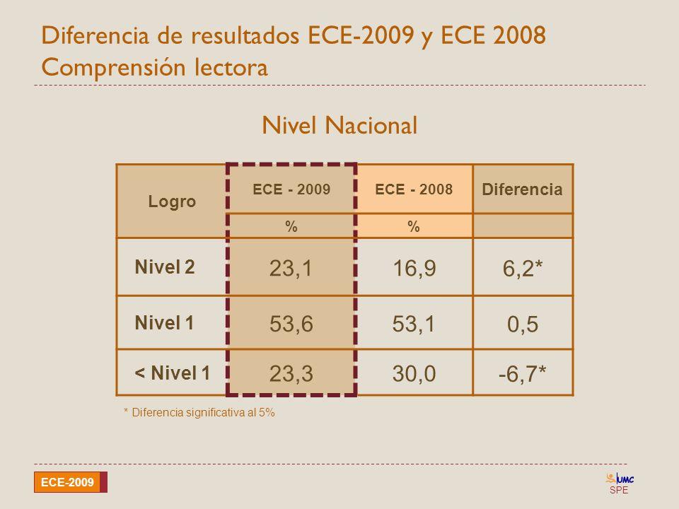 Diferencia de resultados ECE-2009 y ECE 2008 Comprensión lectora