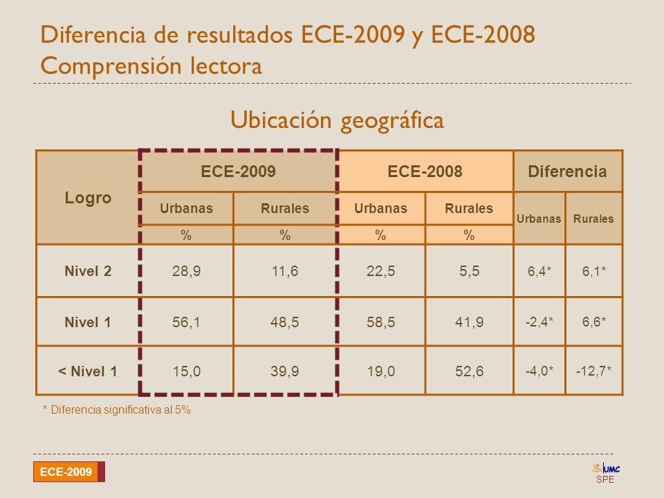 Diferencia de resultados ECE-2009 y ECE-2008 Comprensión lectora