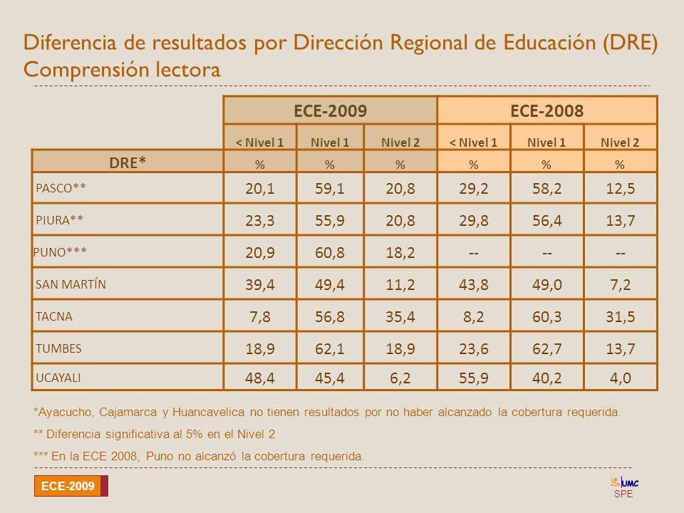 Diferencia de resultados por Dirección Regional de Educación (DRE) Comprensión lectora