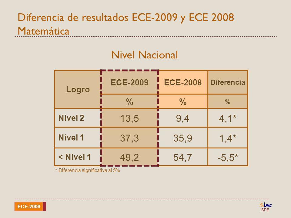 Diferencia de resultados ECE-2009 y ECE 2008 Matemática