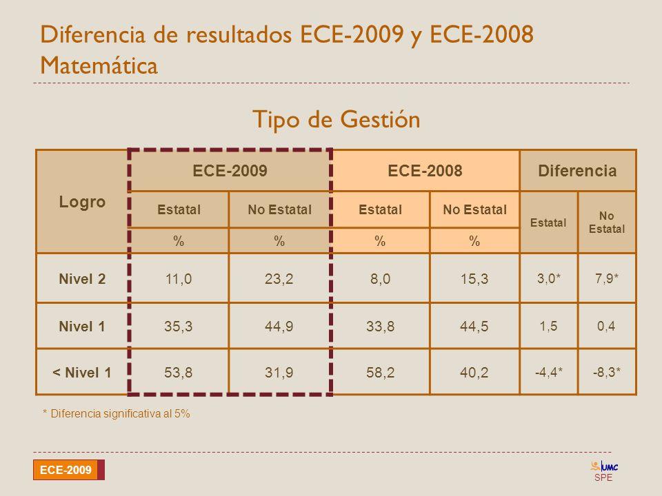 Diferencia de resultados ECE-2009 y ECE-2008 Matemática